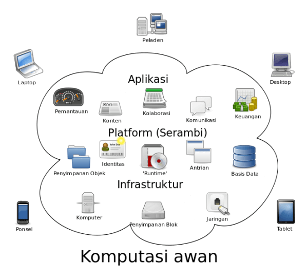Cloud Computing / Komputasi Awan